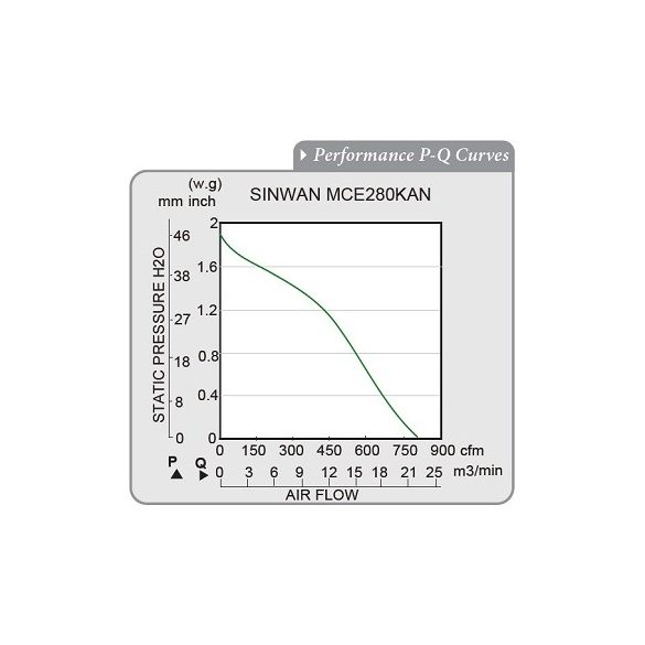 MCE280KAN-11-1 Sinwan Motorized Impeller