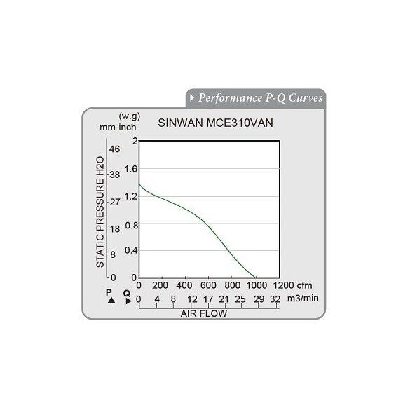 MCE310VAN-11-1 Sinwan Motorized Impeller