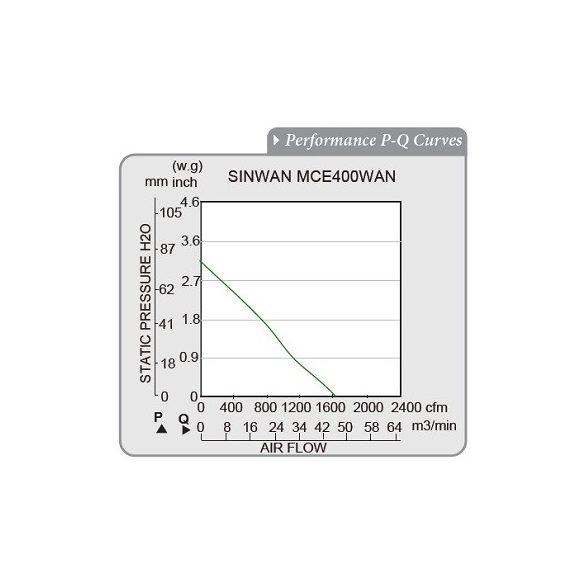 MCE400WAN-11-1 Sinwan Motorized Impeller
