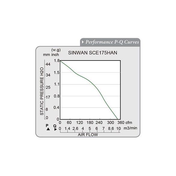 SCE175HAN-11-1 Sinwan Motorized Impeller